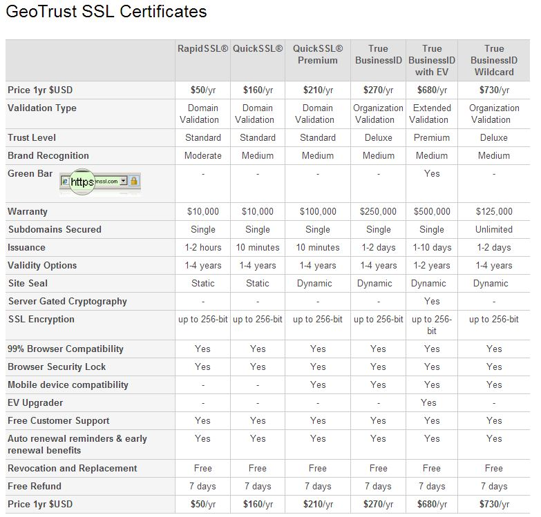 Compare GeoTrust SSL Certificates
